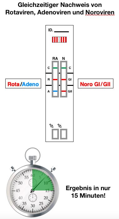 Rota-Adeno-Noro-Schnelltest